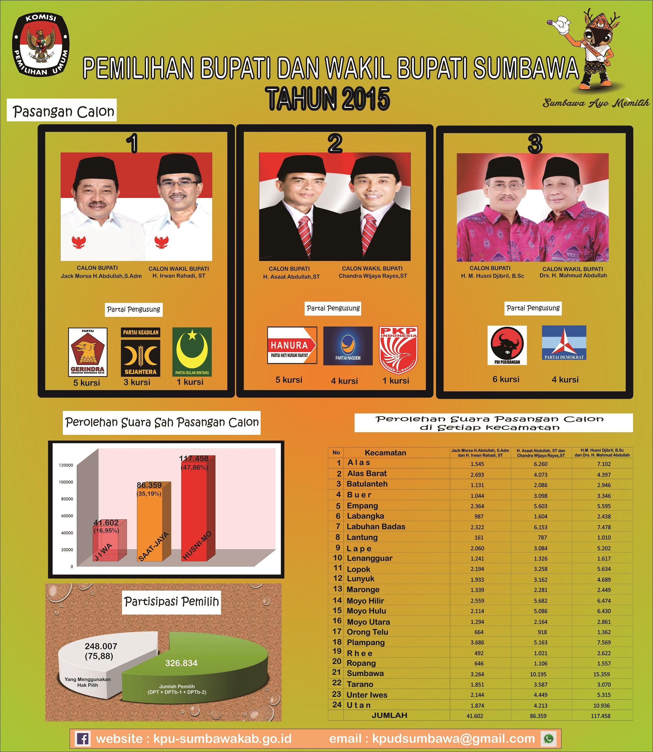 Pemilihan Bupati dan Wakil Bupati Sumbawa Tahun 2015